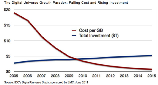This Graph Shows The Plummeting Cost Of Digital Storage With A Steady Increase In Money