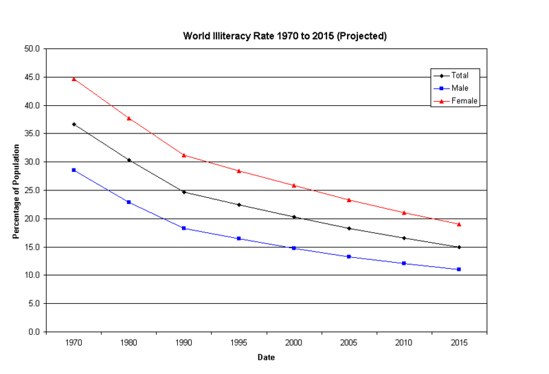 2009 adult illiteracy rate