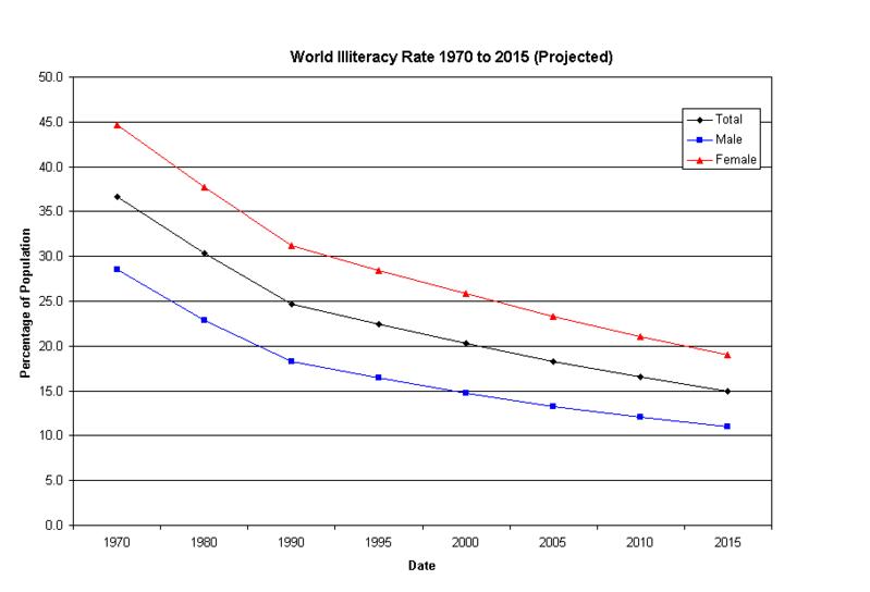 2009 adult illiteracy rate